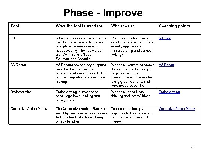 Phase - Improve Tool What the tool is used for When to use Coaching