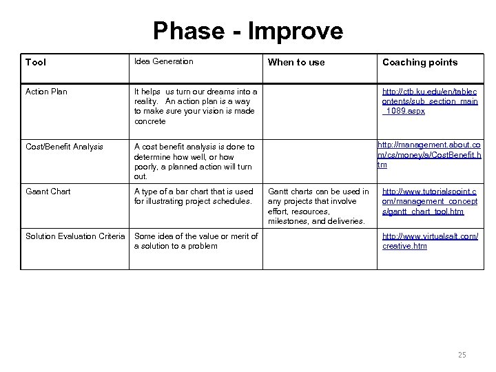 Phase - Improve Tool Idea Generation Action Plan It helps us turn our dreams