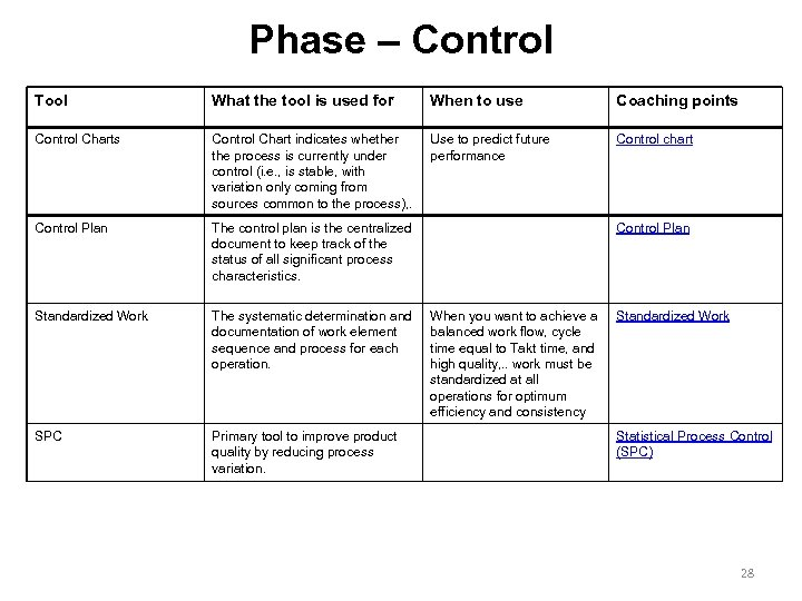 Phase – Control Tool What the tool is used for When to use Coaching
