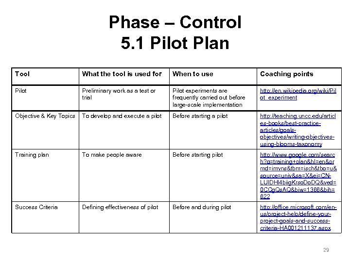 Phase – Control 5. 1 Pilot Plan Tool What the tool is used for
