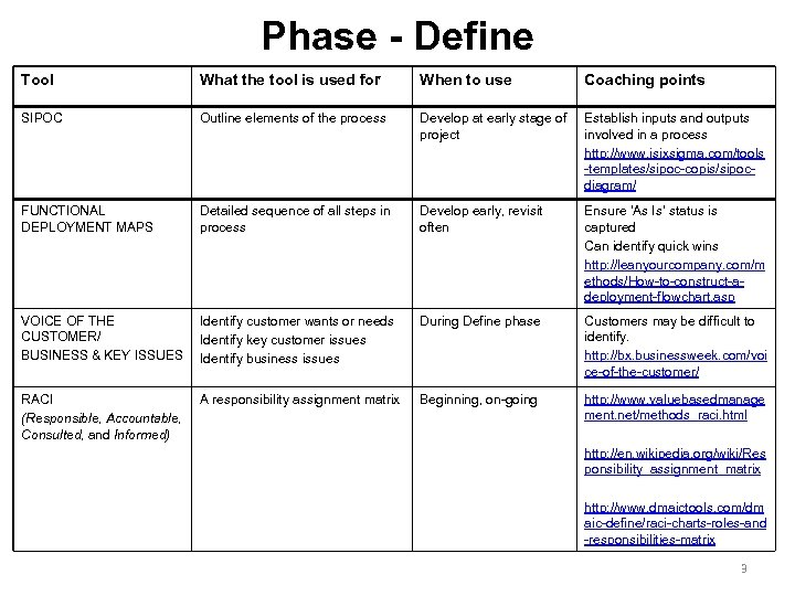 Phase define the purpose of the define phase define tool what the tool is used for when to use coaching ccuart Image collections
