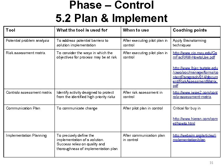 Phase – Control 5. 2 Plan & Implement Tool What the tool is used