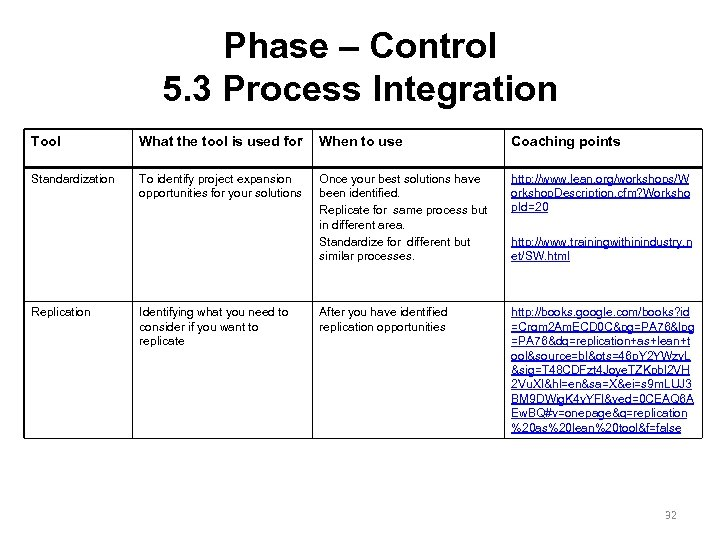 Phase – Control 5. 3 Process Integration Tool What the tool is used for