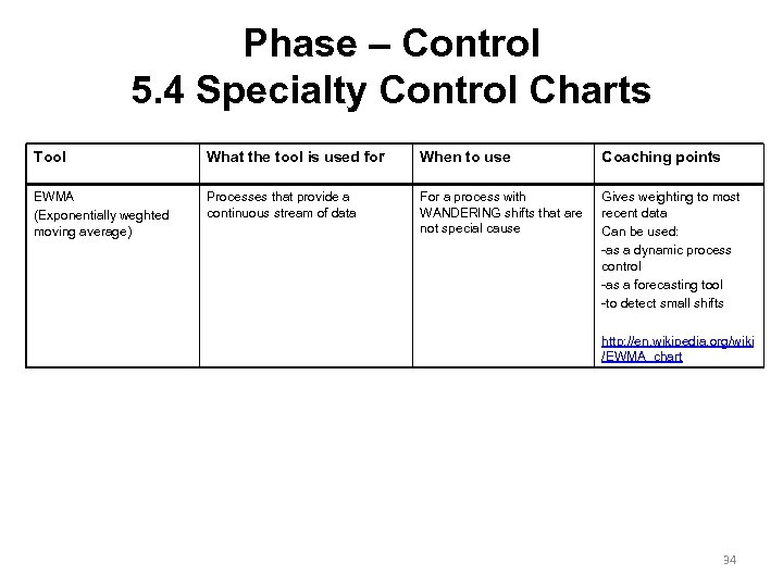 Phase – Control 5. 4 Specialty Control Charts Tool What the tool is used