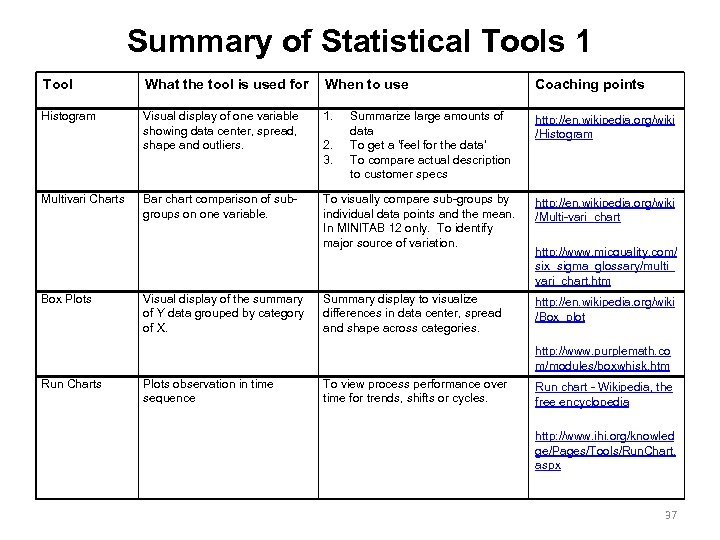 Summary of Statistical Tools 1 Tool What the tool is used for When to