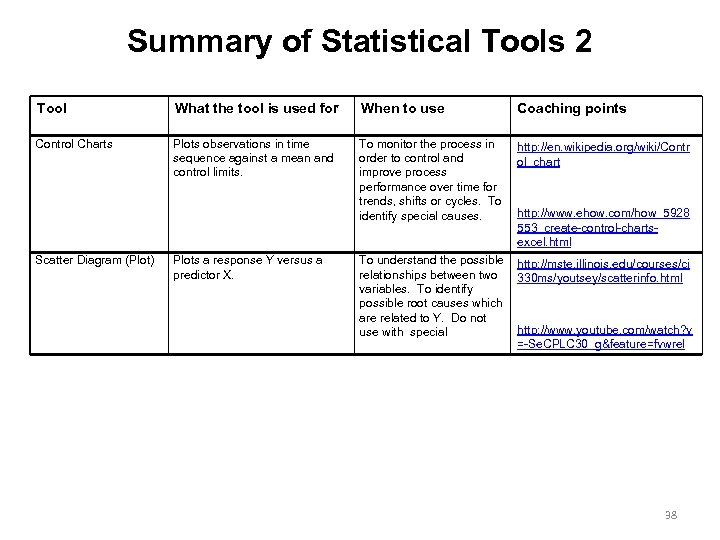 Summary of Statistical Tools 2 Tool What the tool is used for When to
