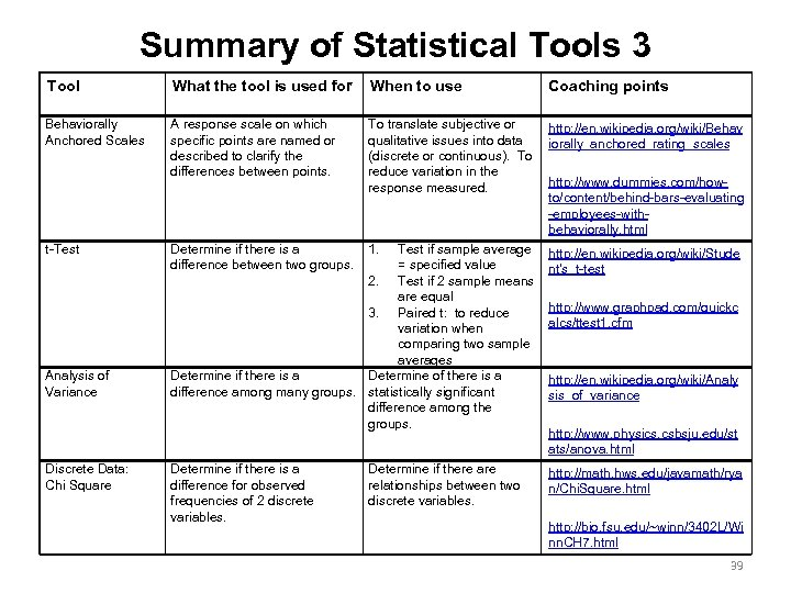Summary of Statistical Tools 3 Tool What the tool is used for When to