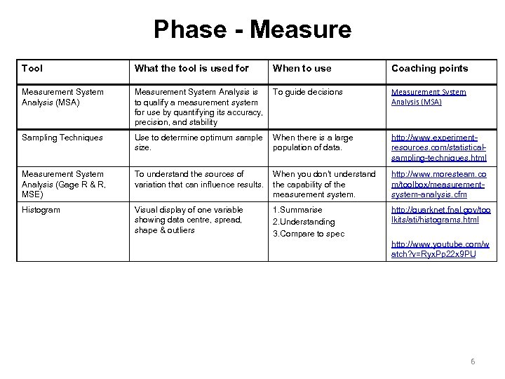 Phase - Measure Tool What the tool is used for When to use Coaching