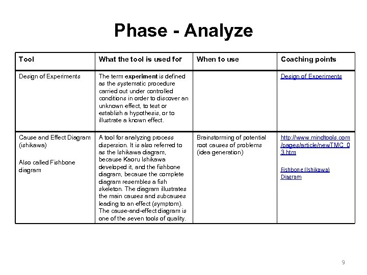 Phase - Analyze Tool What the tool is used for Design of Experiments The