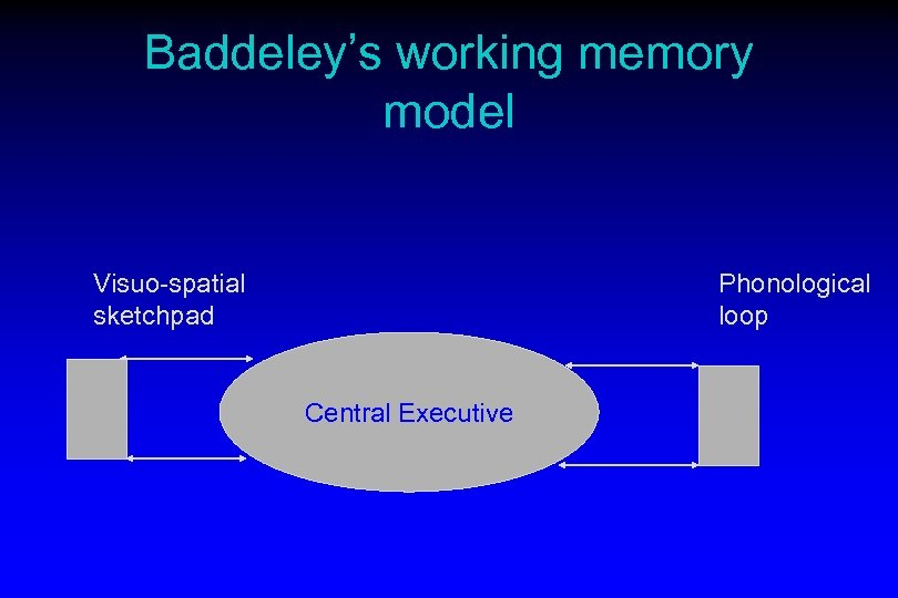 Baddeley's working memory model Visuo-spatial sketchpad Phonological loop Central Executive