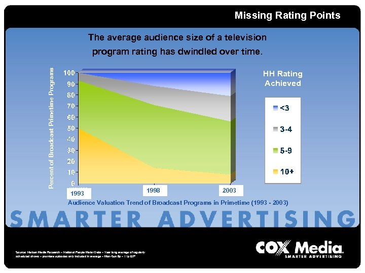 Missing Rating Points The average audience size of a television Percent of Broadcast Primetime