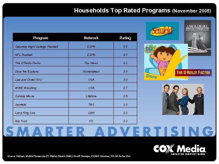 Households Top Rated Programs (November 2005) Program Network Rating Saturday Night College Football ESPN