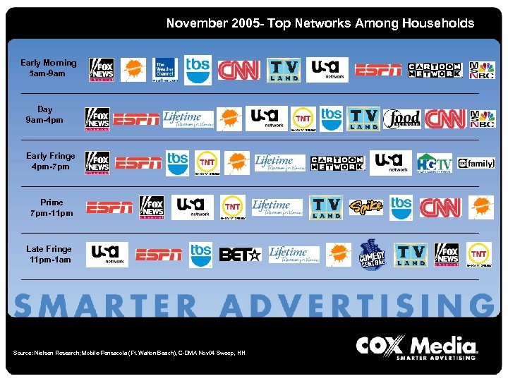 November 2005 - Top Networks Among Households Early Morning 5 am-9 am Day 9