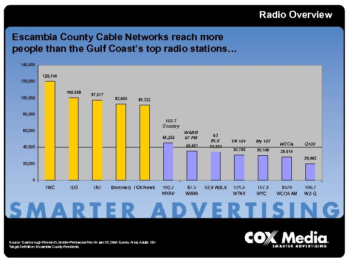Radio Overview Escambia County Cable Networks reach more people than the Gulf Coast's top