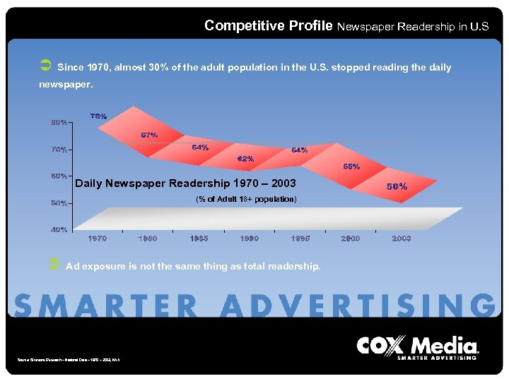 Competitive Profile Newspaper Readership in U. S Ü Since 1970, almost 30% of the