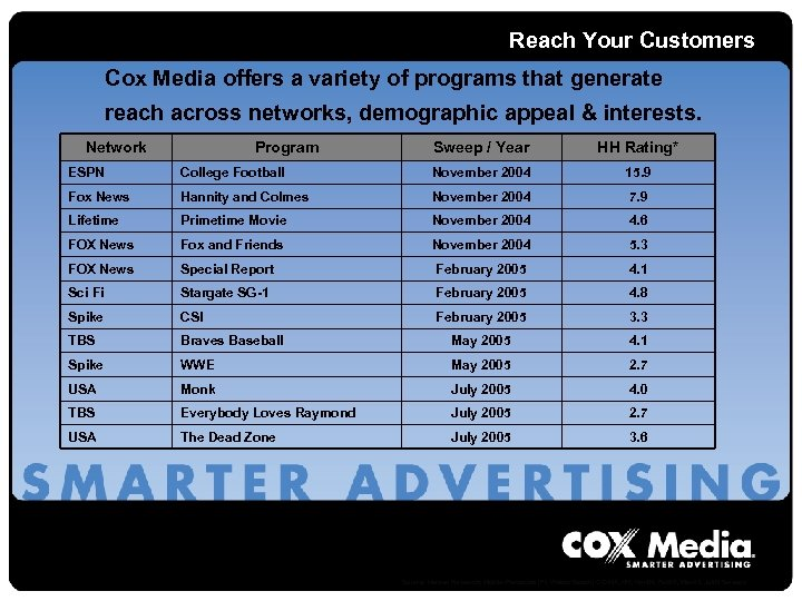 Reach Your Customers Cox Media offers a variety of programs that generate reach across