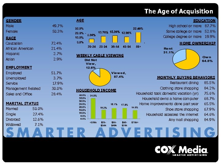 The Age of Acquisition AGE GENDER Male Female 49. 7% 50. 3% RACE Caucasian