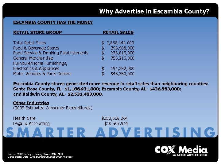 Why Advertise in Escambia County? ESCAMBIA COUNTY HAS THE MONEY RETAIL STORE GROUP RETAIL