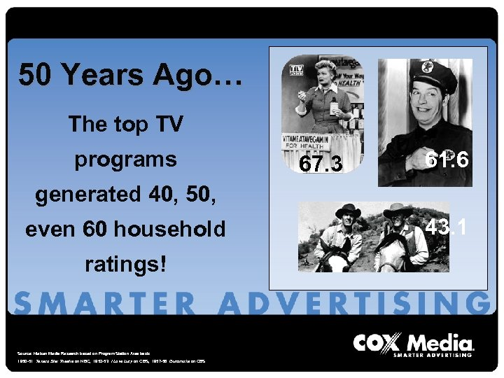 50 Years Ago… The top TV programs 67. 3 61. 6 generated 40, 50,