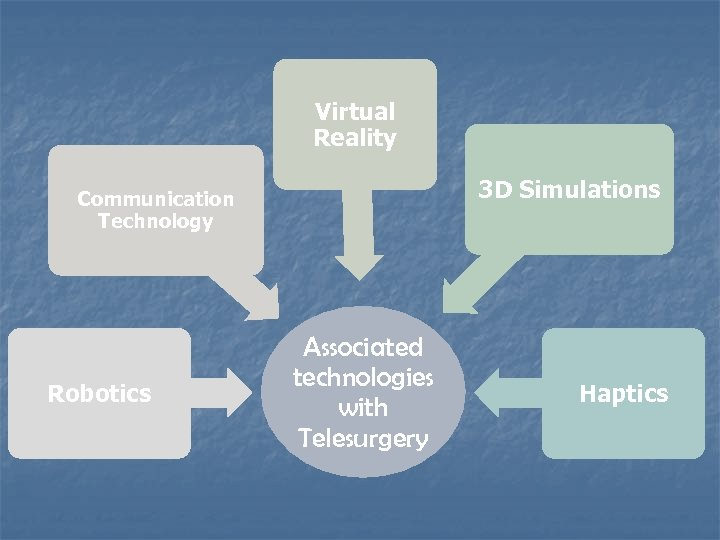 Virtual Reality 3 D Simulations Communication Technology Robotics Associated technologies with Telesurgery Haptics