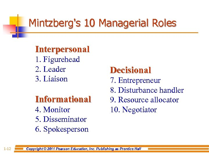Mintzberg's 10 Managerial Roles Interpersonal 1. Figurehead 2. Leader 3. Liaison Informational 4. Monitor
