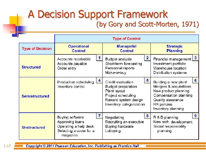 A Decision Support Framework (by Gory and Scott-Morten, 1971) 1 -17 Copyright © 2011