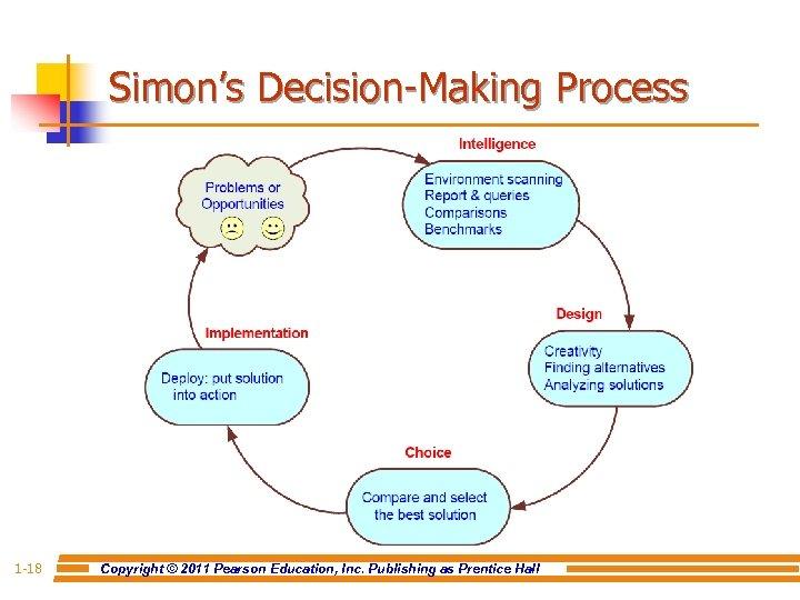 Simon's Decision-Making Process 1 -18 Copyright © 2011 Pearson Education, Inc. Publishing as Prentice