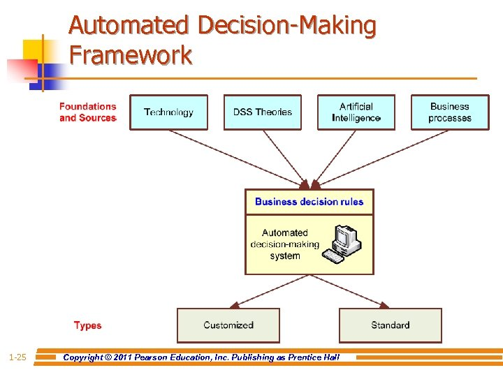 Automated Decision-Making Framework 1 -25 Copyright © 2011 Pearson Education, Inc. Publishing as Prentice