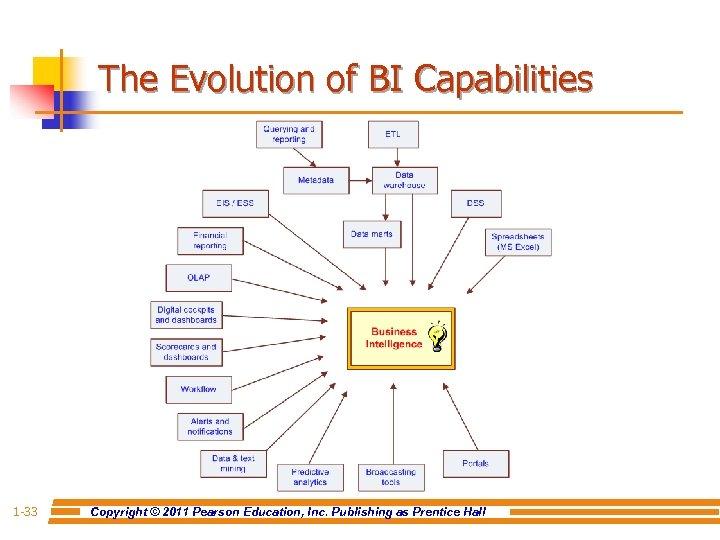 The Evolution of BI Capabilities 1 -33 Copyright © 2011 Pearson Education, Inc. Publishing