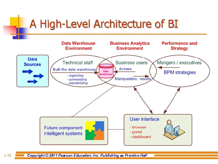 A High-Level Architecture of BI 1 -35 Copyright © 2011 Pearson Education, Inc. Publishing