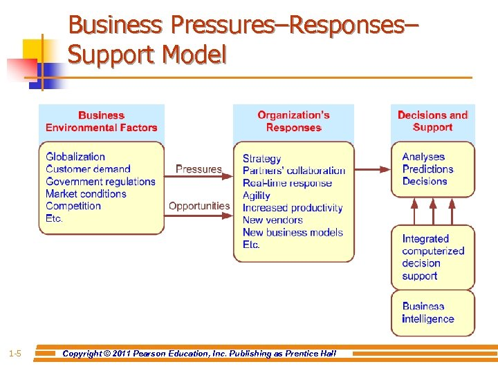 Business Pressures–Responses– Support Model 1 -5 Copyright © 2011 Pearson Education, Inc. Publishing as