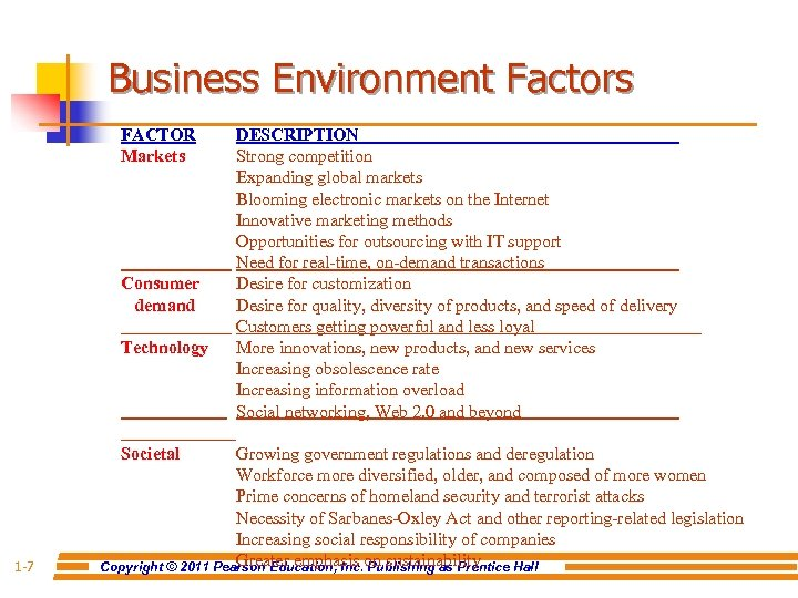 Business Environment Factors FACTOR Markets Consumer demand Technology Societal 1 -7 DESCRIPTION Strong competition