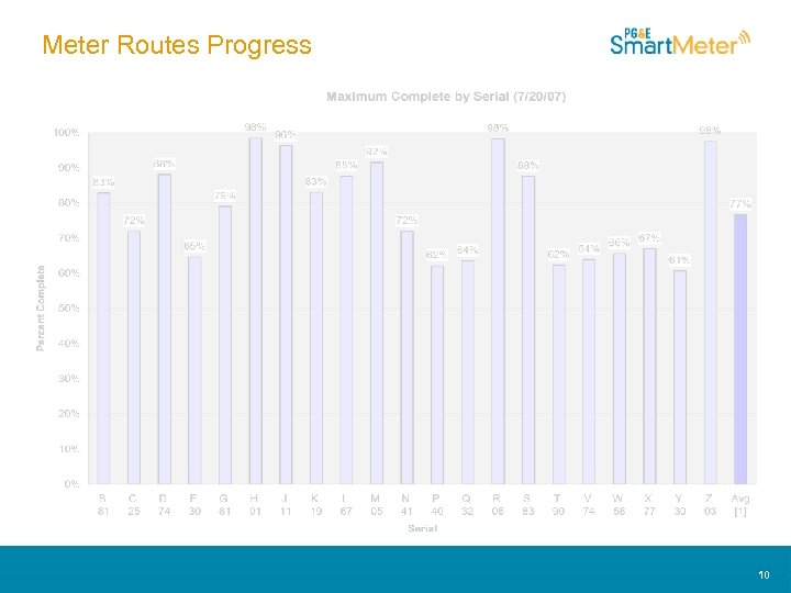 Meter Routes Progress 10 10