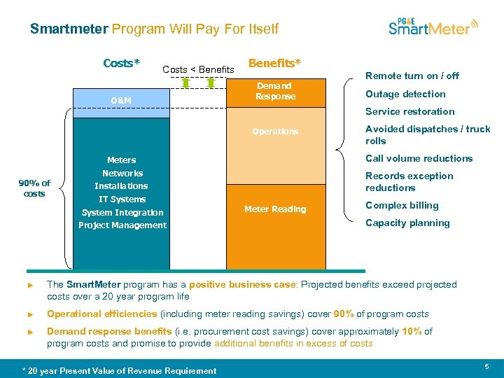 Smartmeter Program Will Pay For Itself Costs* Costs < Benefits O&M Benefits* Demand Response