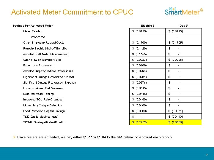 Activated Meter Commitment to CPUC Savings Per Activated Meter Electric $ Gas $ Meter