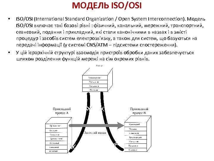 МОДЕЛЬ ISO/OSI • • ISO/OSI (International Standard Organization / Open System Interconnection). Модель ISO/OSI