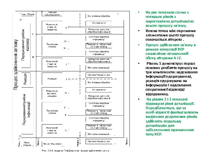• • • На рис показана схема з чотирьох рівнів з наростаючою деталізацією