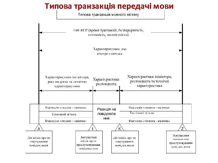 Типова транзакція передачі мови