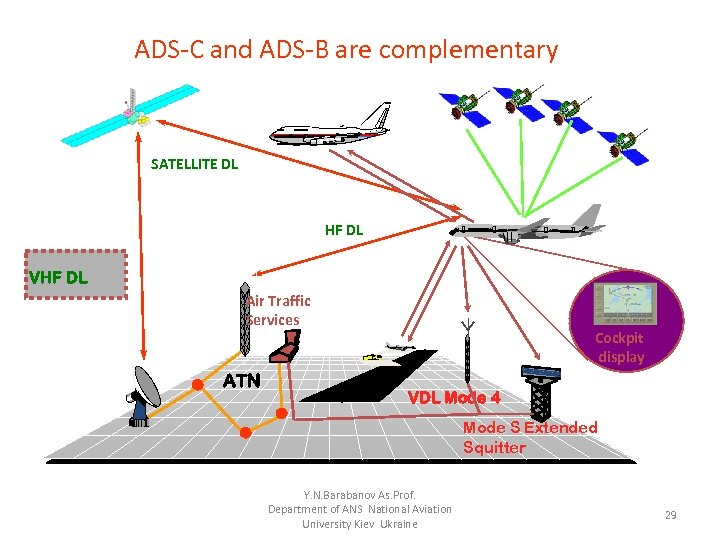 ADS C and ADS B are complementary SATELLITE DL HF DL VHF DL Air