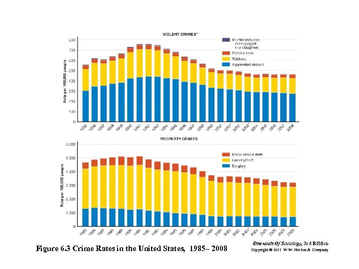 Figure 6. 3 Crime Rates in the United States, 1985– 2008 Essentials Of Sociology,
