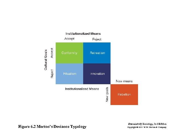 Figure 6. 2 Merton's Deviance Typology Essentials Of Sociology, 3 rd Edition Copyright ©