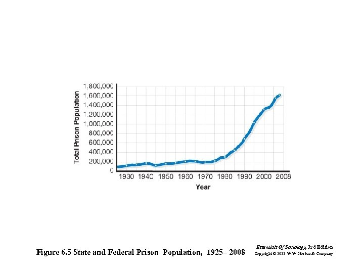 Figure 6. 5 State and Federal Prison Population, 1925– 2008 Essentials Of Sociology, 3