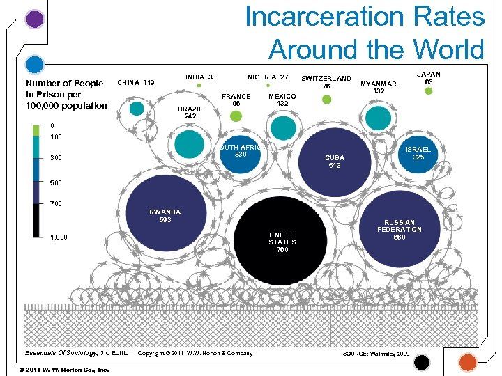 Incarceration Rates Around the World Number of People in Prison per 100, 000 population