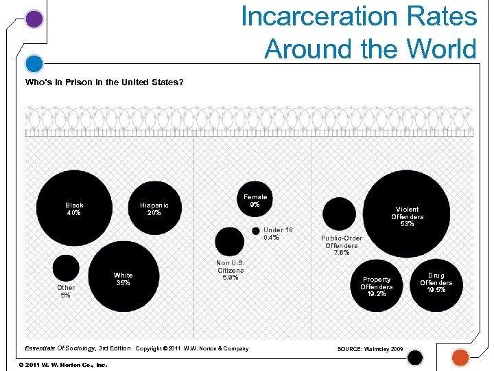 Incarceration Rates Around the World Who's in Prison in the United States? Black 40%