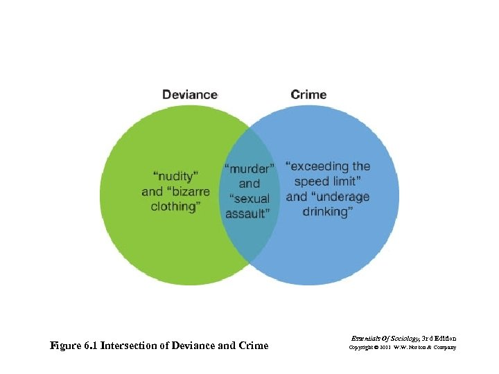 Figure 6. 1 Intersection of Deviance and Crime Essentials Of Sociology, 3 rd Edition