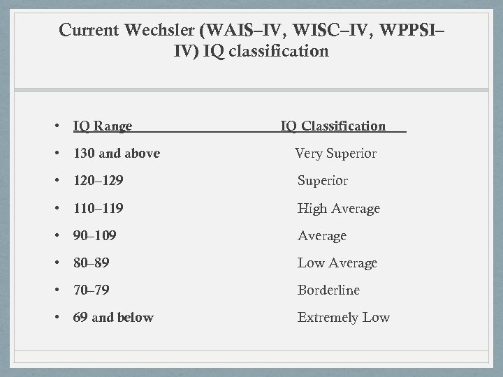Current Wechsler (WAIS–IV, WISC–IV, WPPSI– IV) IQ classification • IQ Range IQ Classification •