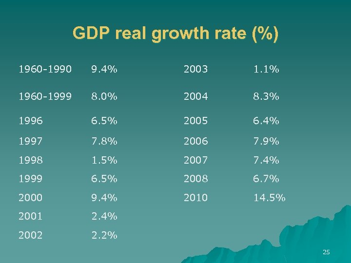GDP real growth rate (%) 1960 -1990 9. 4% 2003 1. 1% 1960 -1999