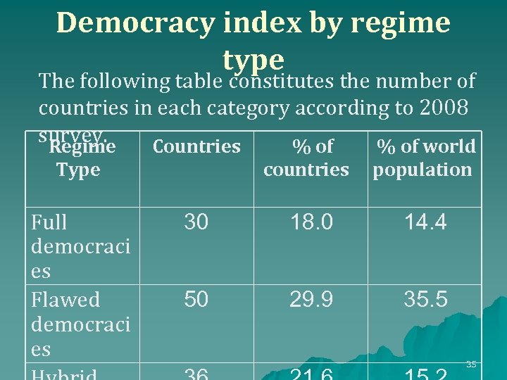 Democracy index by regime type The following table constitutes the number of countries in