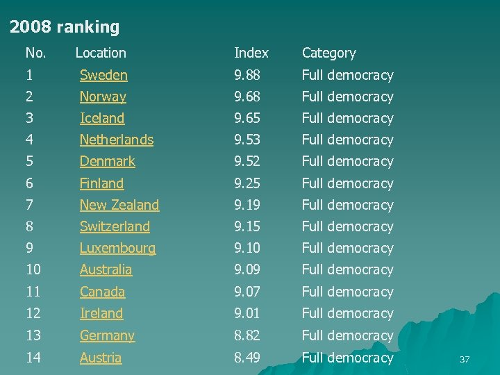 2008 ranking No. Location Index Category 1 Sweden 9. 88 Full democracy 2 Norway