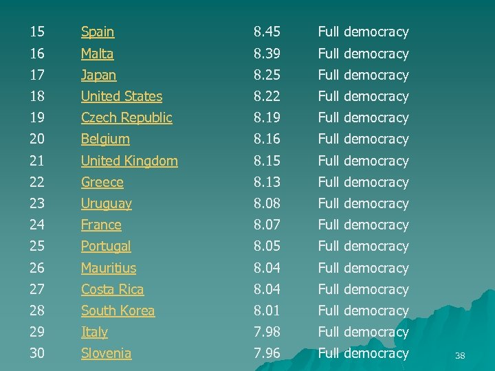15 Spain 8. 45 Full democracy 16 Malta 8. 39 Full democracy 17 Japan